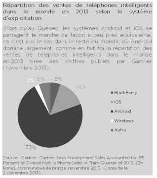 android-vs-ios-monde